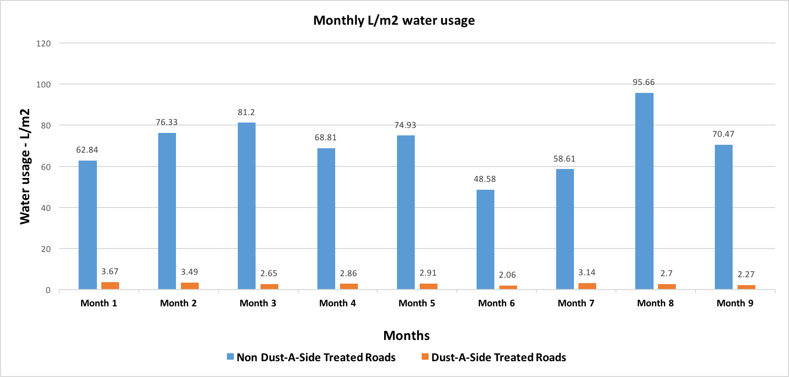 DAS AU Monthly Water Usage Graph_IMG