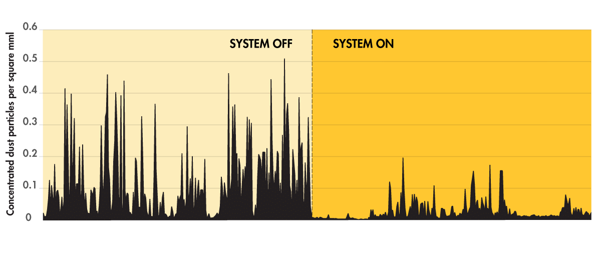Dust-Suppression-System-On-vs-Off-Chart-2-